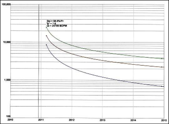 Kodiak Decline Curve