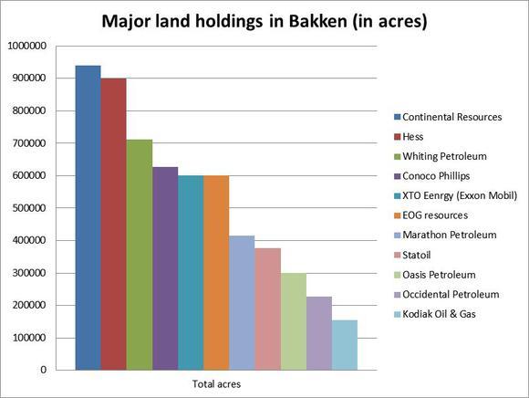 Land Holders Bakken