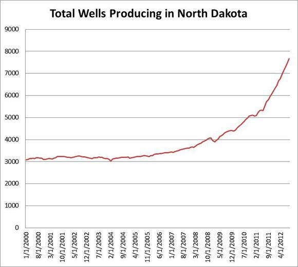 Total Active Wells In Nd