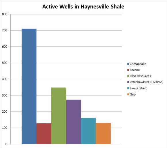 Active Wells