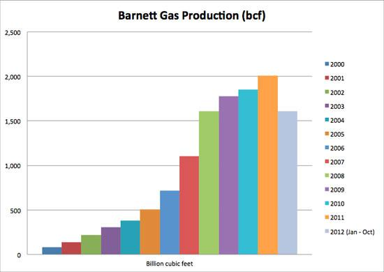 Gasproductionbarnett