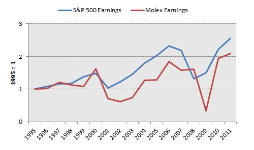 Molx Earnings