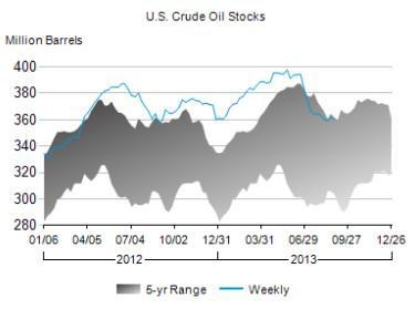 Crude Oil