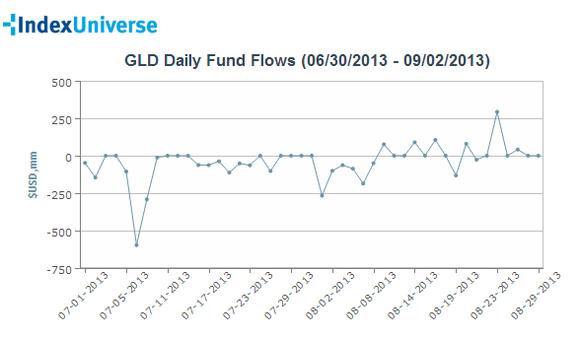 Gld Flows Q