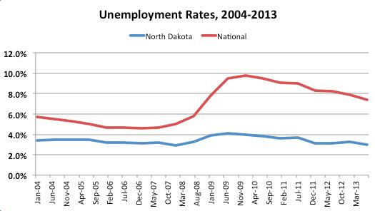 Unemployment Nd