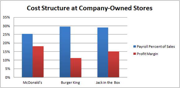 Cost Structure At Co Owned Stores