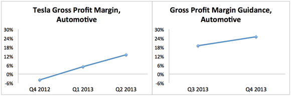 Tesla Gross Profit Margin Guidance