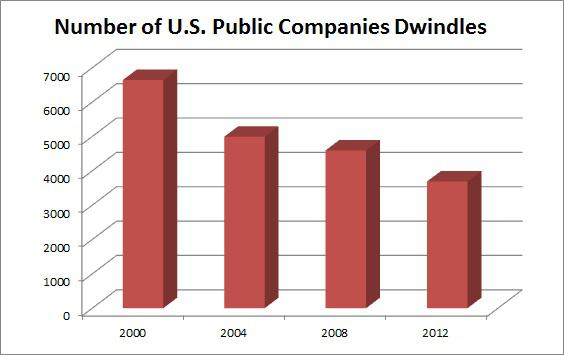 Number Of Public Companies