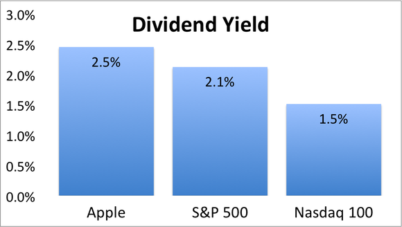 Apple Dividend Yield Index
