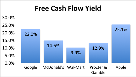 Apple Fcf Yield Peers
