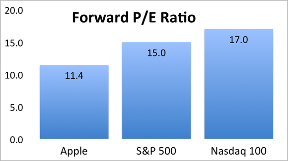 Apple Forward Pe Index