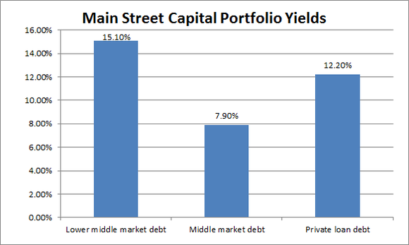 Main Portfolio Yields