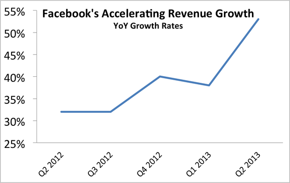 Facebook Yoy Revenue