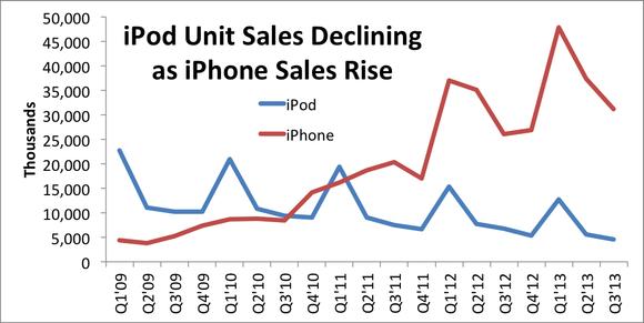 Iphone Ipod Sales Comparison
