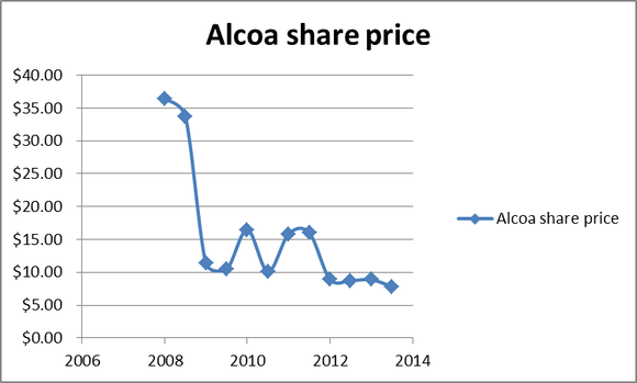 Aa Share Price
