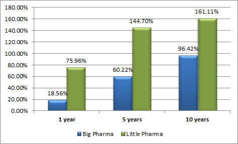 Bigpharma Vs Littlepharma