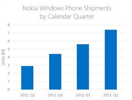 Msft Nokia