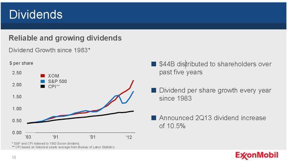 Exxonmobil Dividend