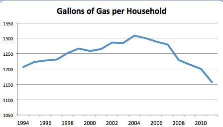 Gas Per House
