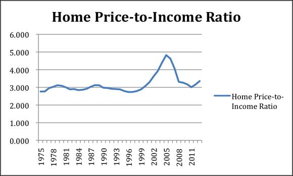 Housing Chart Updated