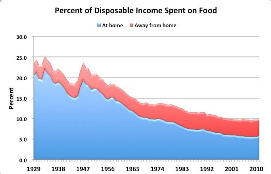 Food Disposable Income