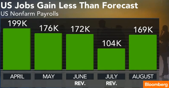Non Farm Payrolls Monthly