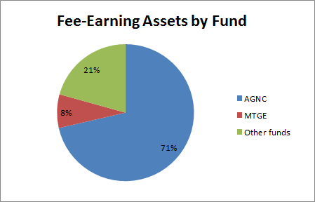 Earning Assets