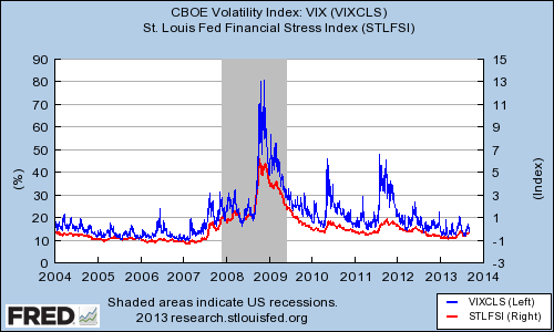 Vix Index St Louis Fed Financial Stress Index