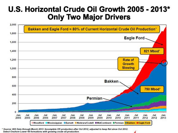Eog Us Oil Growth