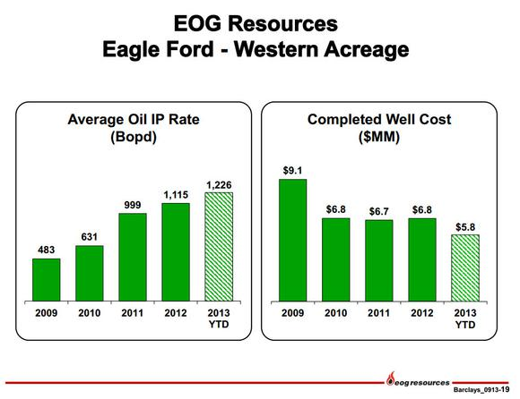 Eog Eagle Ford