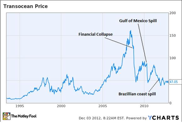 Transocean Stock Price
