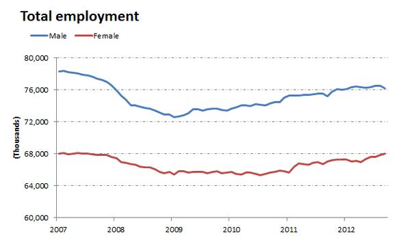 Employmentmf