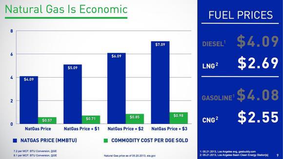 Clean Energy Fuels Price Comparison