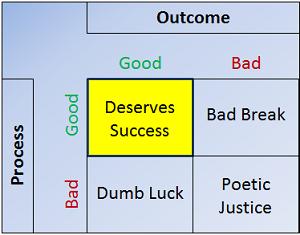 Mauboussin Process V Outcome Matrix