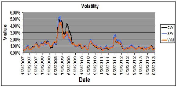 Cvy Volatility