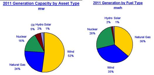 Nee Energy Sources