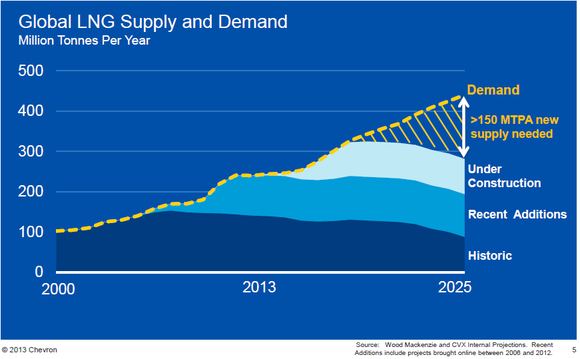 Lng Demand Projection