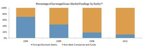 Arcc Loans By Entity