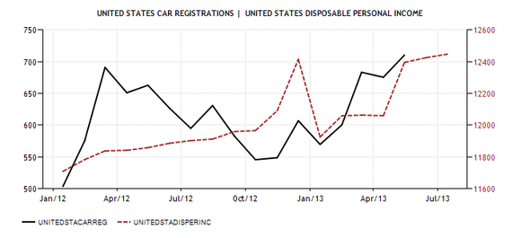 United States Car Registrations