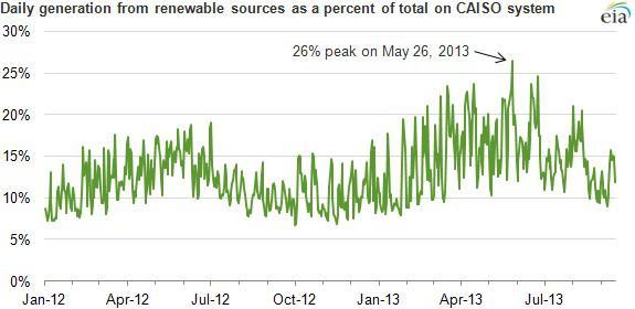 Renewables Percentage