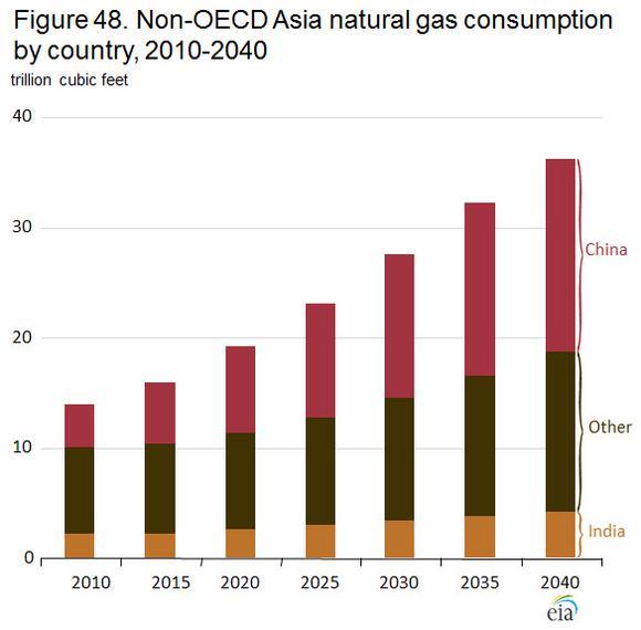 Non Oecd Asia Consumption