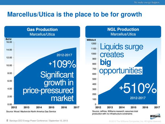 Marcellus Natual Gas Growth