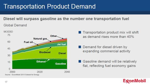 Diesel Growth