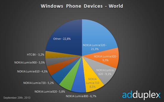 Nokiaphoneshare