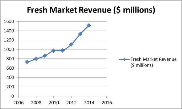 Tfm Revenue