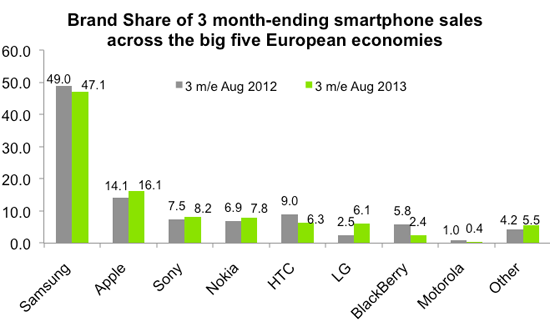 Windowsphoneshareeurope