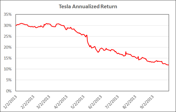 Tesla Fail