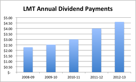 Lmtdividends