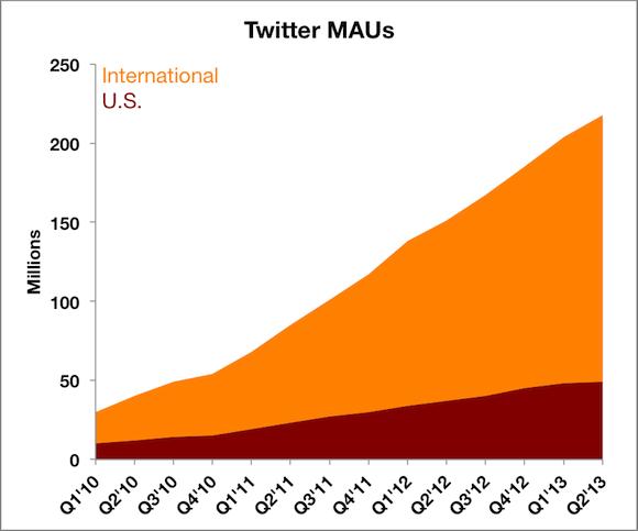 Twitter Mau Labels