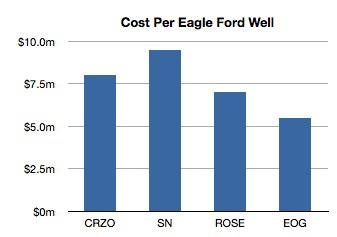 Eagle Ford Well Cost